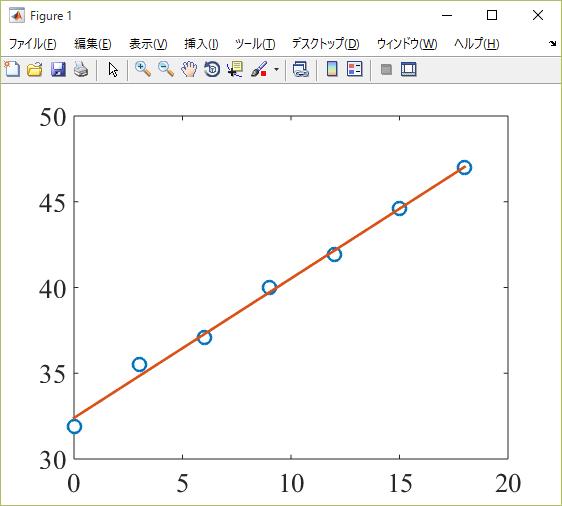 最小二乗法に挑戦・一次関数編 - MATLABの本棚